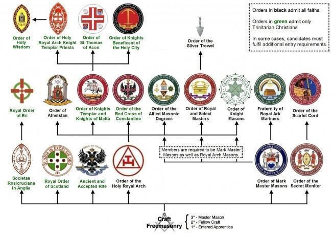 Structure of Masonic Orders.jpg